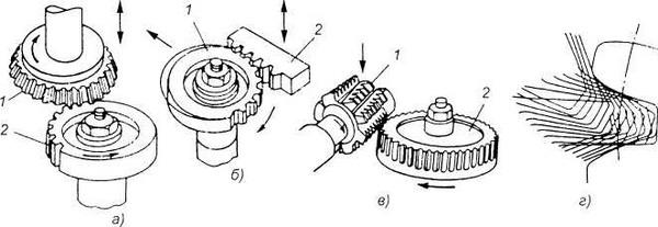 Схема нарезания зубчатых колес